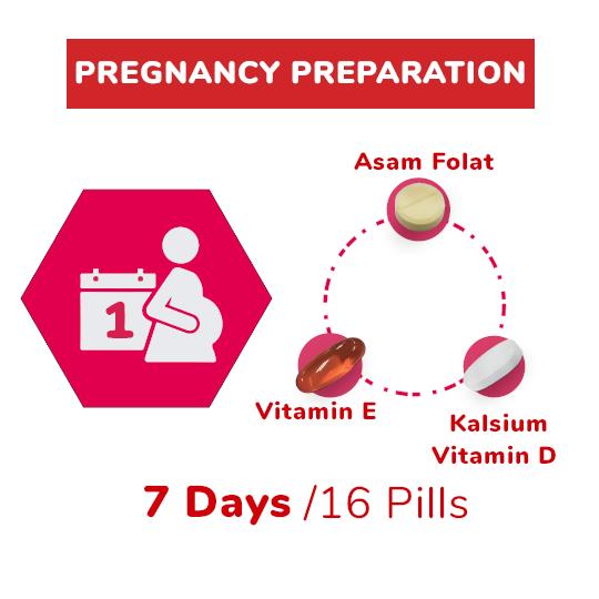Pregnancy Preparation Package (7-Days)
